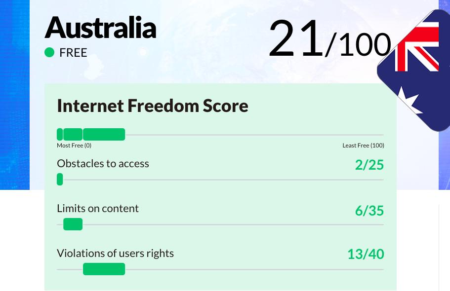 australia freedom house