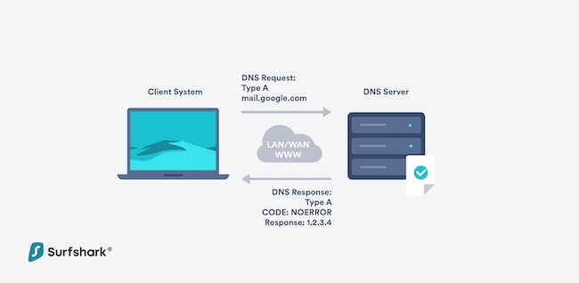 Here's how DNS resolving works