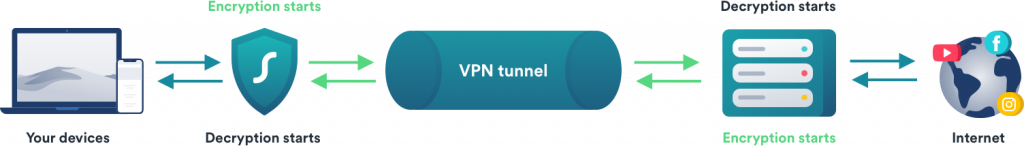 how does vpn encryption work