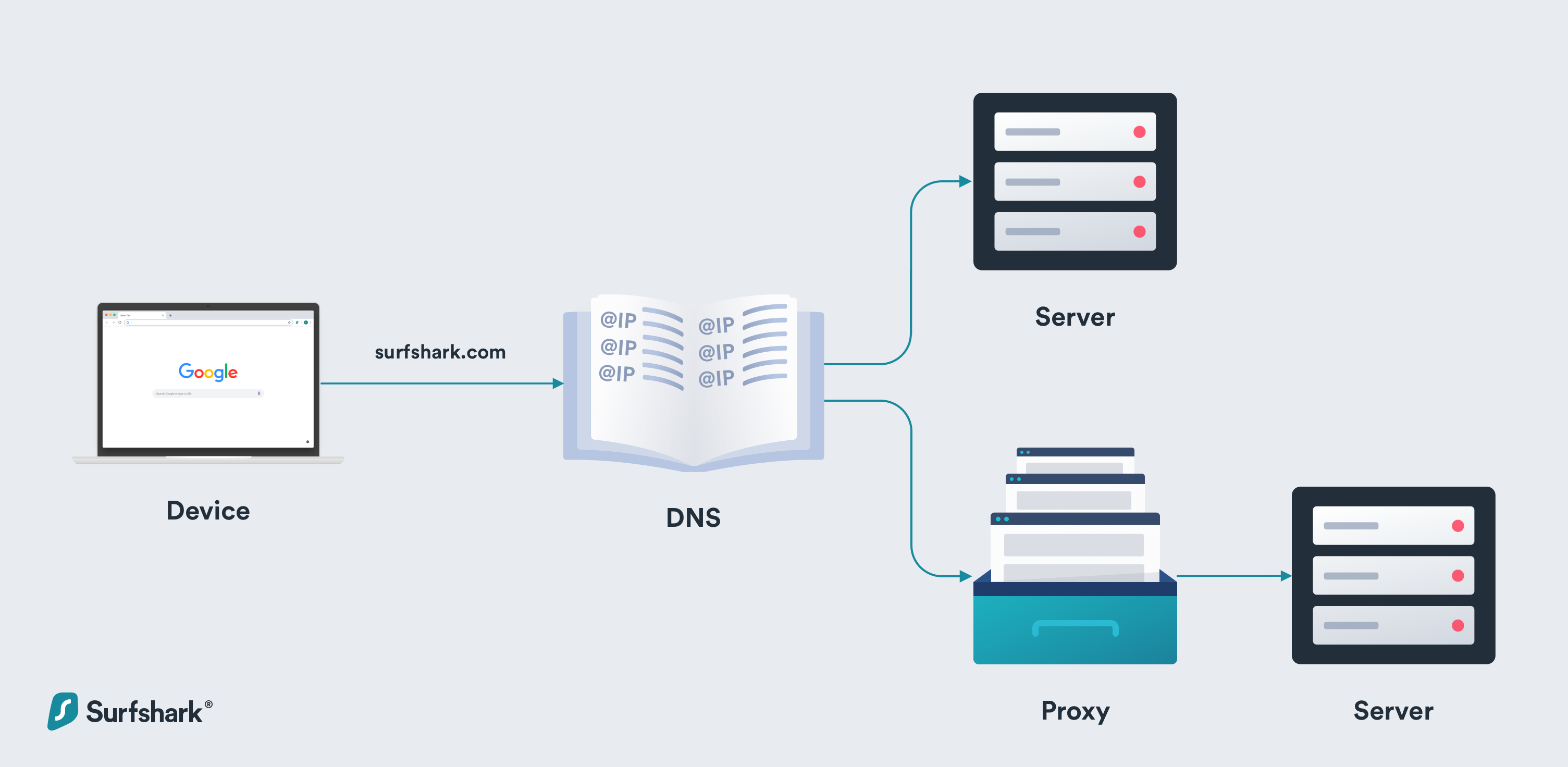 What is a smart DNS