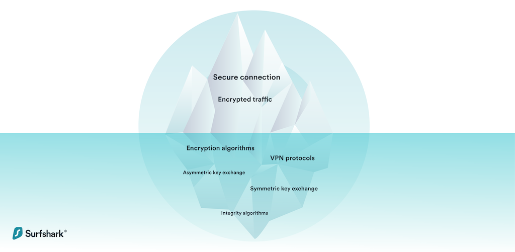 What does it take to have a secure VPN?