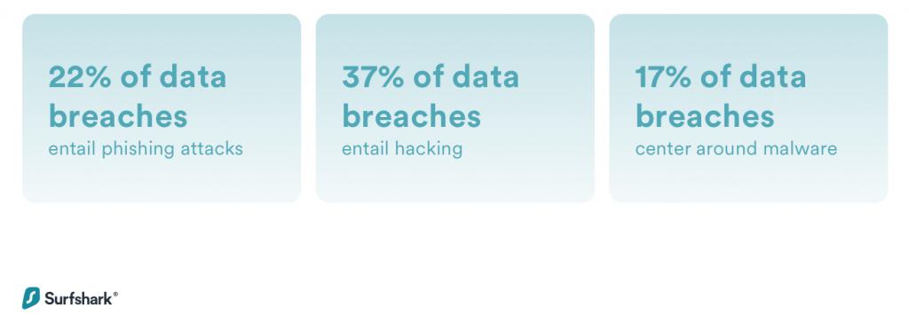 phishing attacks statistics