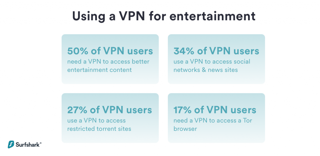 Using a VPN for entertainment statistics