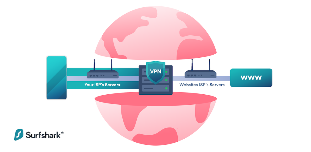 How Surfshark and Other VPNs work