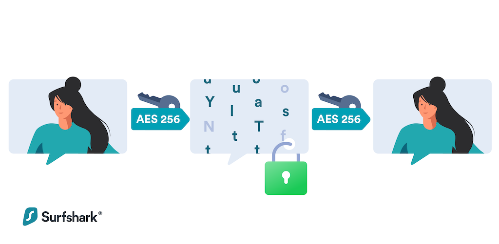 How VPN Works: Encryption