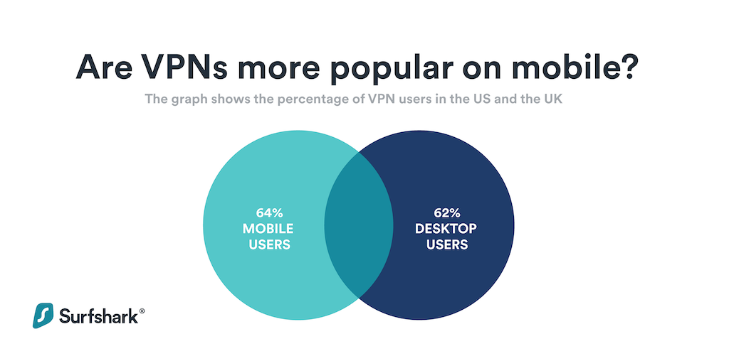 are VPNs more popular on mobile