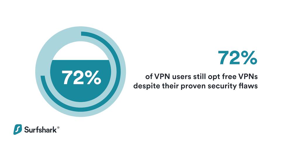 Do people still prefer free VPNs