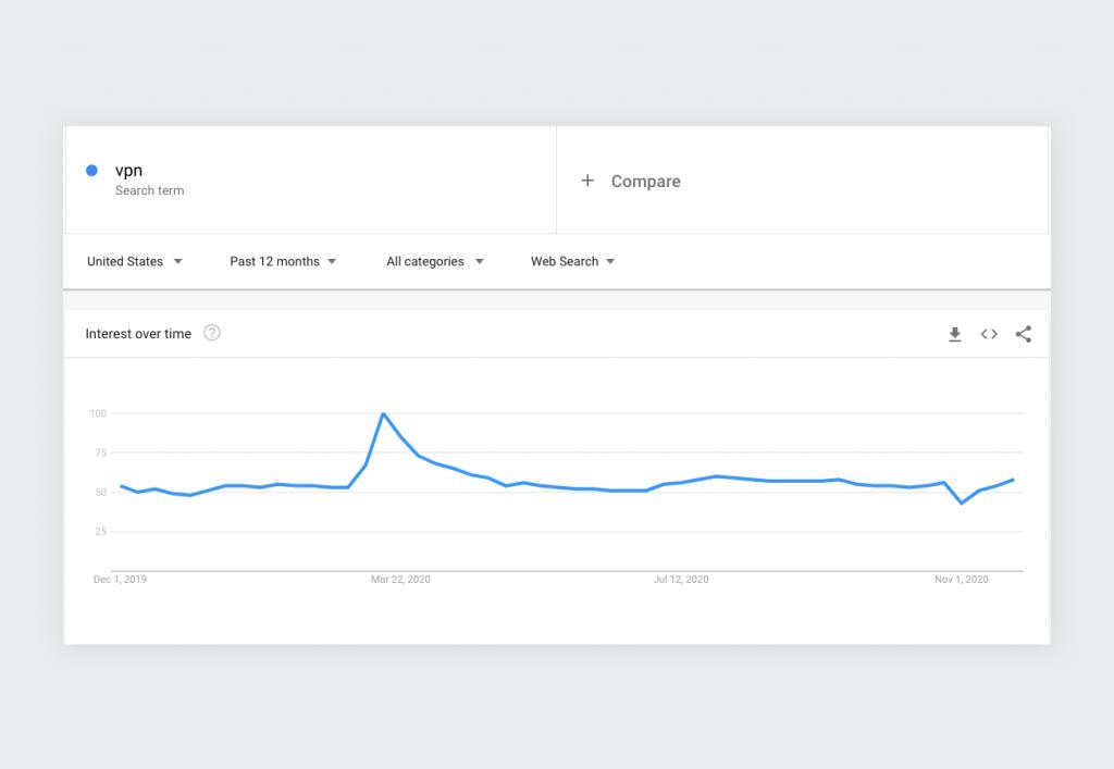 how Google Trends portrays interest in VPNs