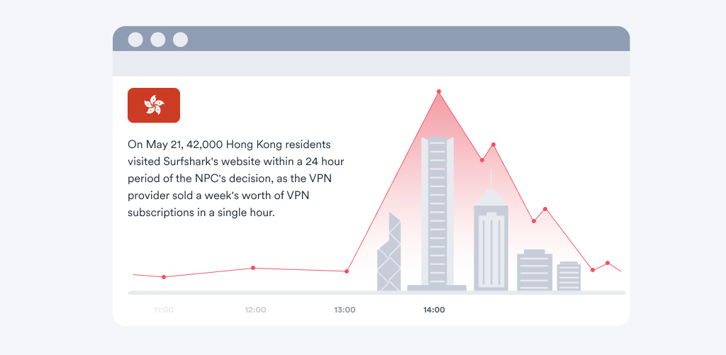 VPN interest surges in Hong Kong after Beijing unveils new law