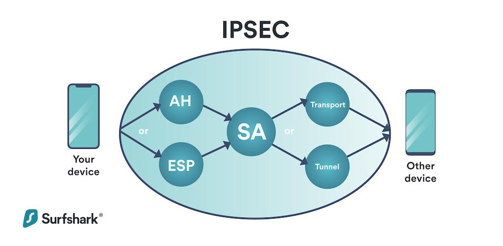 L2TP/IPsec protocols